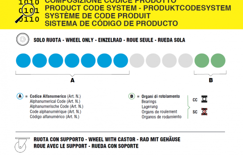 LAG Product code system